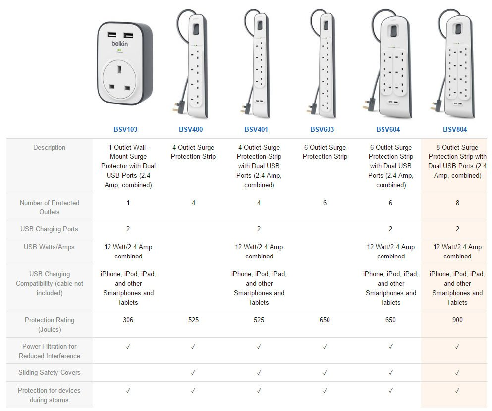 Belkin Surge protection types